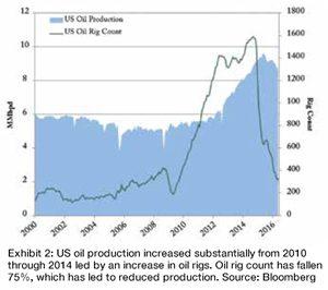 WT-Chart-2a