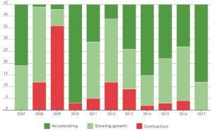 Synchronized Global Growth