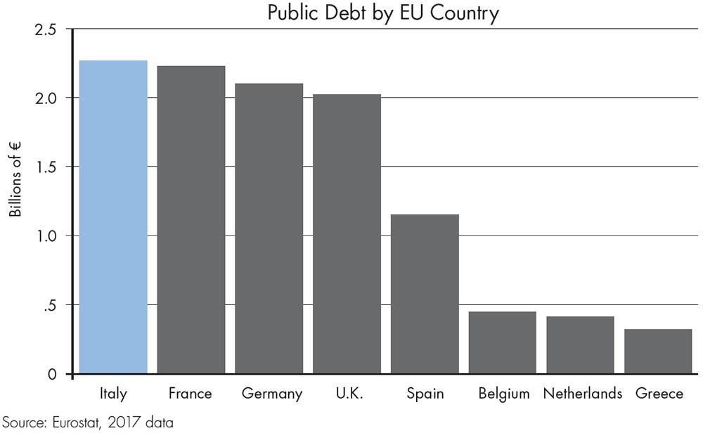Figure 4: Europe's Biggest Debtor