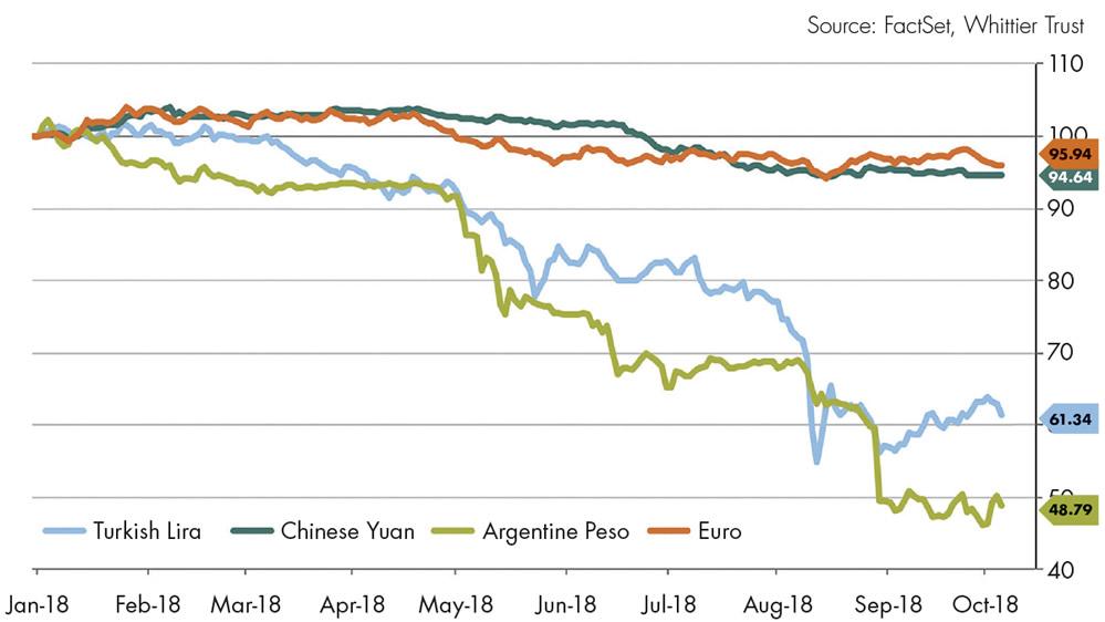Figure 5: Global Currencies Versus U.S. Dollar
