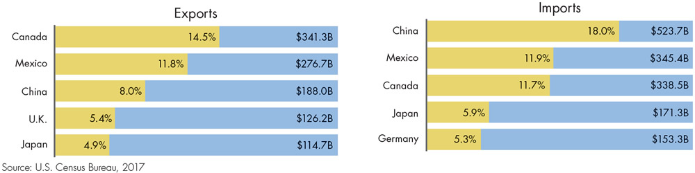 Figure 2: Largest U.S. Trading Partners